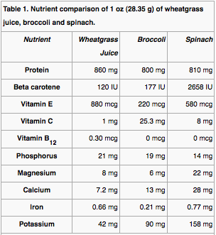 The nutritional benefits of wheatgrass. Source: http://en.wikipedia.org/wiki/Wheatgrass
