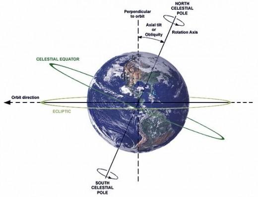 Earth's Axial Tilt Obliquity