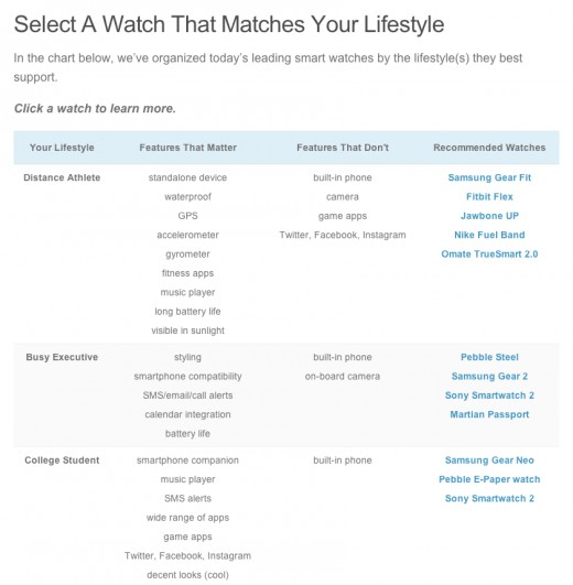 Lifestyle Compatibility Chart