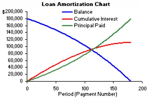 An amortization graph - red is cumulative interest paid, blue is loan balance and green is principal paid