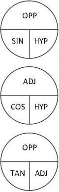 Fig. 1 Trig Wheels