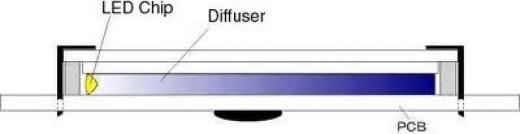 Edge-Lit LED Backlighting