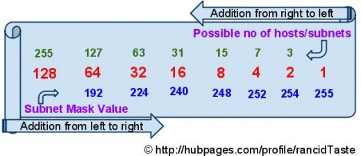 Cheat Chart of IP address and Subnetting