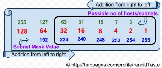 Try to find the no of bits required to support the subnets. Calculate from right to left until you reach the value which is high enough to support the desired sunbetwork value. Now, count the total no of bits to get the value. Here, we have value 45.