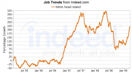Overall job listings icnreased a vouple of times over the summer of 2008 and again during 1st Qtr 2009.