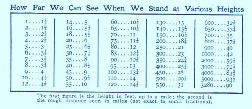 Chart for estimating distances in how far to see