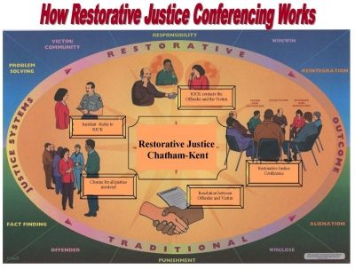 The Circle of Restorative Justice