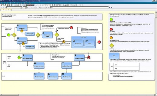A business process being designed in the ARIS Express software.