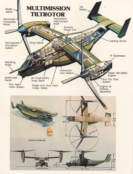V-22 osprey testing