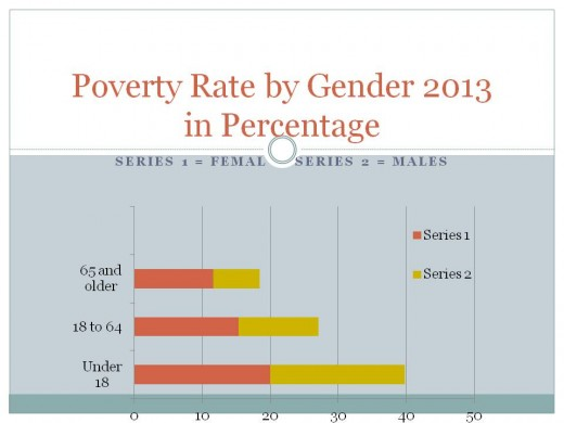 Rate of Poverty Across Different Age Groups/Gender. Note That  female's Rates Are Consistently Higher, But Are Even Much Higher In The 65 And Higher Age Group.