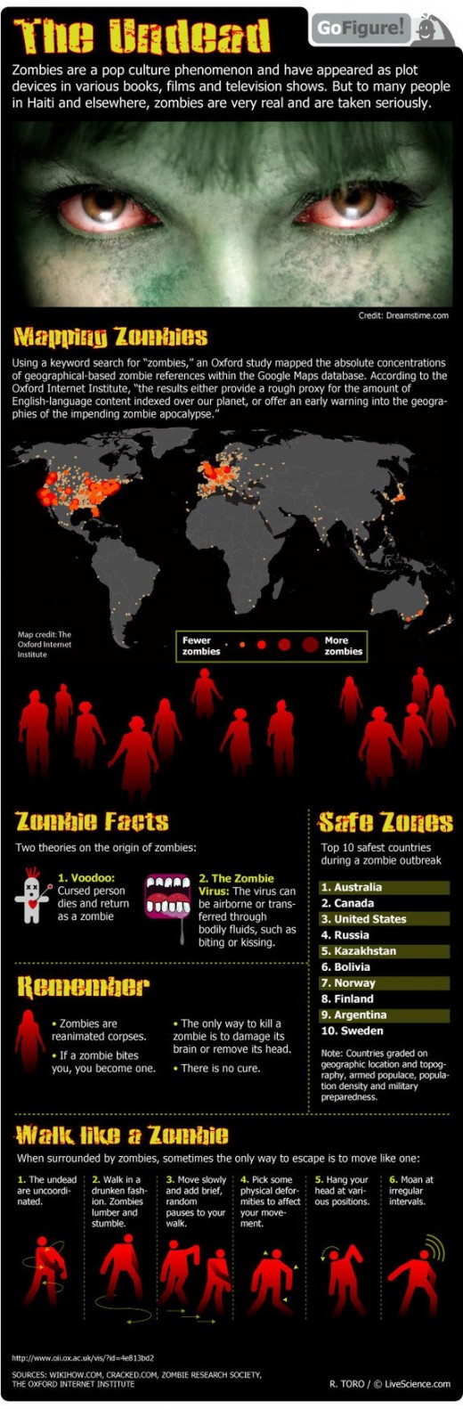Zombie Facts: Real and Imagined