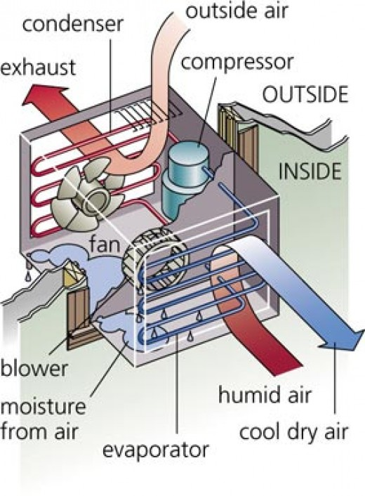Features of Air Conditioners