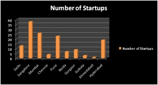 Graph showing the city based distribution of startups, where Mumbai has the second position.