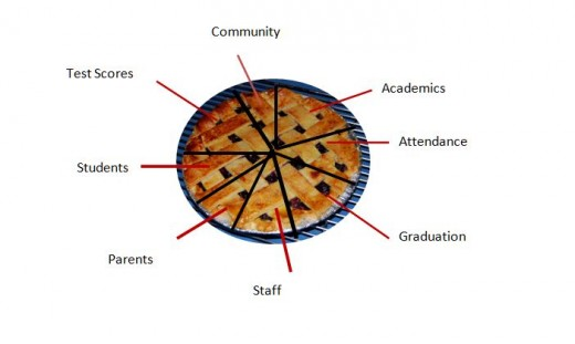 This pie represents a district that places more emphasis on scores than people. Notice the larger slices are academics, test scores, and graduation rate.