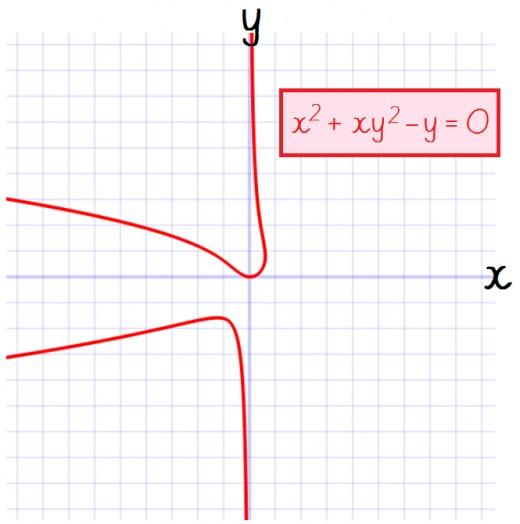 Graph of x^2 + xy^2 - y = 0