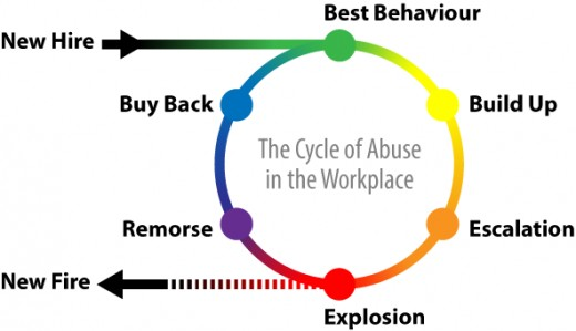 The Cycle of Abuse in the Workplace
