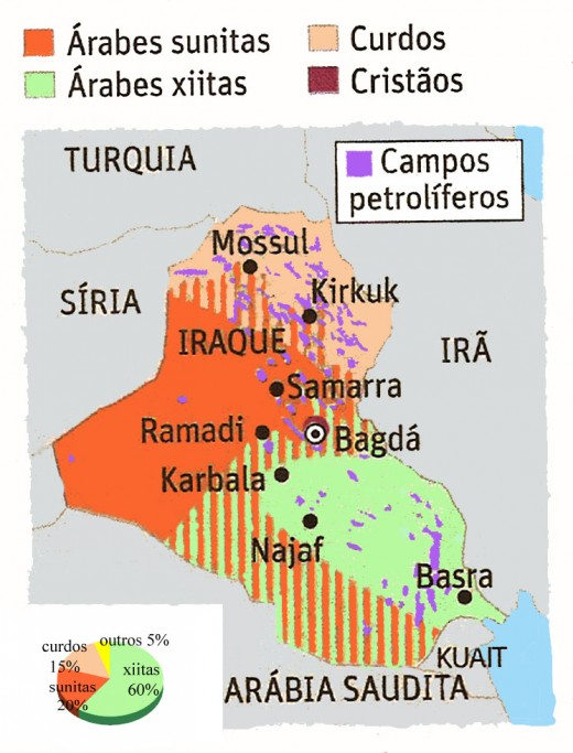 Kurdish=Peach Shia=Green Sunni=Orane Oil=Purple
