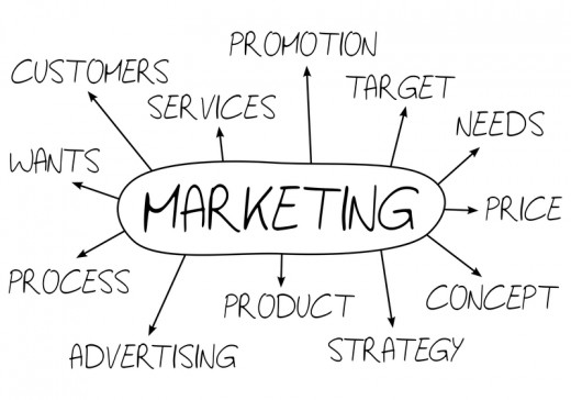 Free Marketing for Your Business