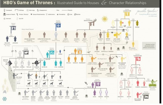 Houses and characters in Game of Thrones