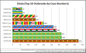 a map of the distribution of Ebola virus in Africa