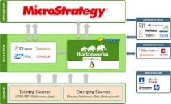 What is MiscroStategy ? MicroStrategy -Objects, Schema and more -Interview  Questions/Answers
