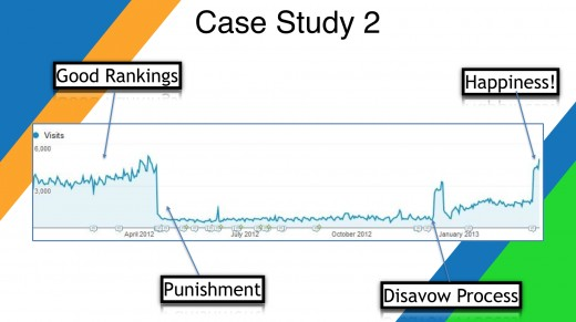 Case study 2, recovered rankings after disavowing