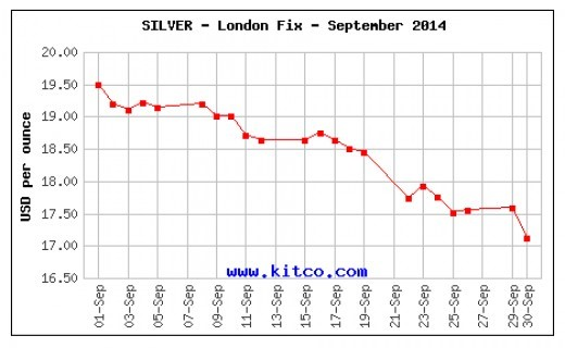 Silver Prices from Kitco
