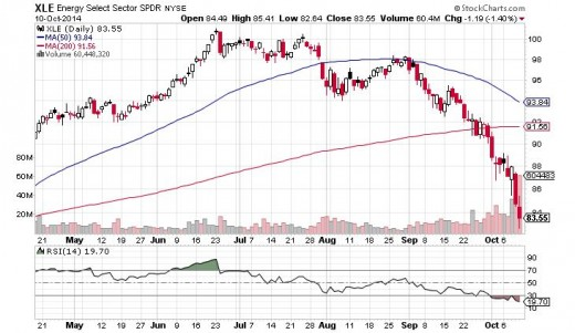 XLE Chart - Oversold, but more downside expected.