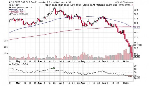 XOP Chart - More downside expected.   Will test the 52 week lows.