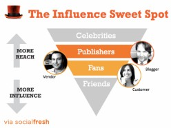 The Best Education - Leverage Social Media and Marketing Influencers