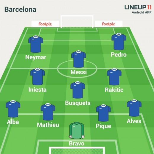 Barcelona possible line up