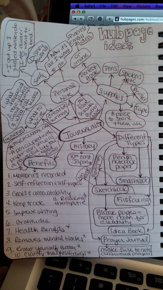 I Love Mind Map Brainstorming!