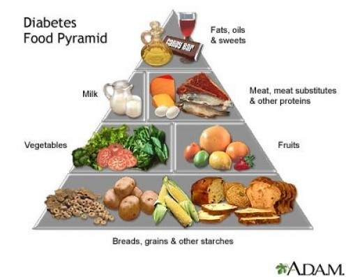 This food pyramid shows the ways diabetics should look at and consume foods. Controlling sugar and carbohydrates intake is the key to a proper diabetic diet.