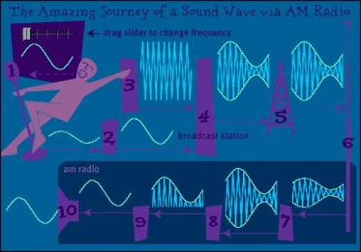 The Journey of AM radio