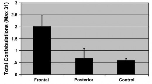 Comparison of number of confabulations in the different groups in the experiment by Turner et. al. One can clearly see the difference between patients with damage to the frontal lobes and the control group.