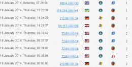 IP Address statistics