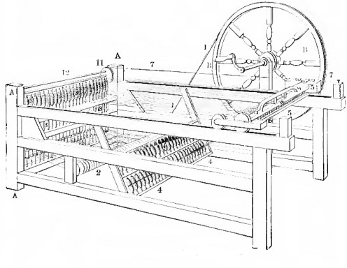 A faster, cheaper way of making cotton cloth: the spinning jenny.
