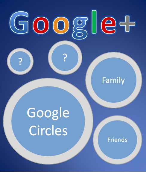 Google+ Circles image created by author