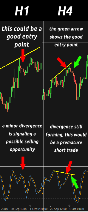 Timing of a trade