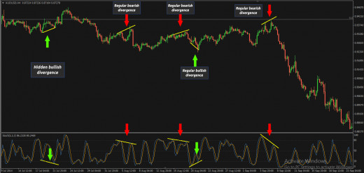 Stochastic divergences on H4