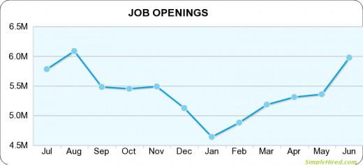 Total jobs advertised 2014.