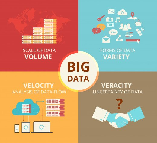 Big data can be financial transactions, emails, social media, online purchasing, traditional database collections, etc.