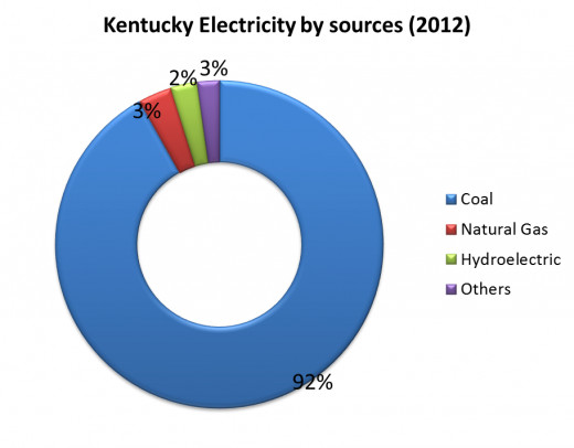 Kentucky Electricity by sources
