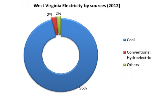 West Virginia electricity by sources
