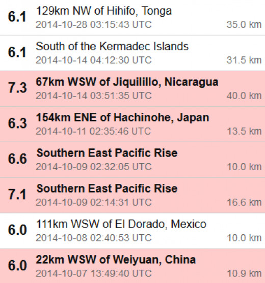 Listing of the earthquakes shown on the map above (USGS data).