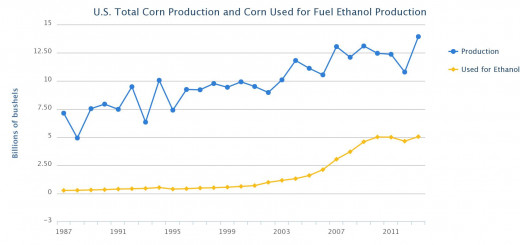 Amount of corn production from 1987-2011 that was used to produce ethanol