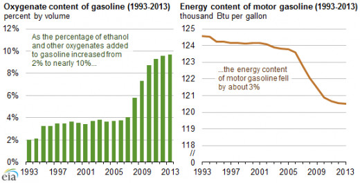 Effect of oxygenates like ethanol on the energy content of gasoline
