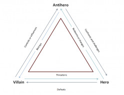 The Antihero: Spheres of Influence