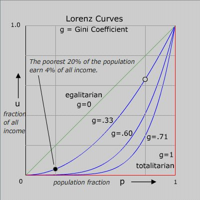 Example of the Gini Coefficient and the Lorenz Curve, two common illustrations of income inequality.