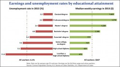 2013: UNEMPLOYMENT RATES RANGE FROM 2.2% (PHDs) TO 11% (NO HS DEGREE) --- MEDIAN WEEKLY EARNINGS RANGE FROM $1,623 (PHDs) TO $472 (NO HS DEGREE)